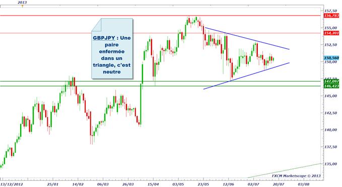 pairesenyen_1707_1_body_gbpjpy.png, Yen (JPY) : après la BoJ, on attend Bernanke