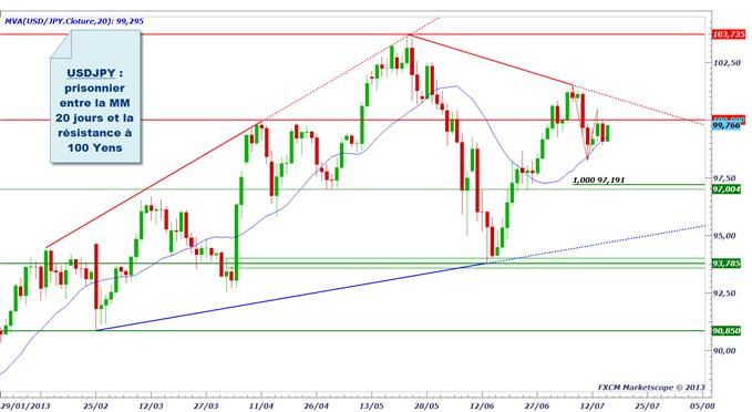 pairesenyen_1707_1_body_usdjpy.png, Yen (JPY) : après la BoJ, on attend Bernanke