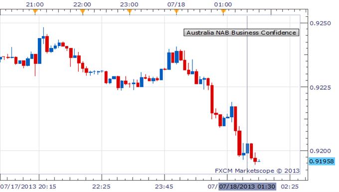Aussie Looks Past Drop In Business Confidence, Eyes Bernanke & G20
