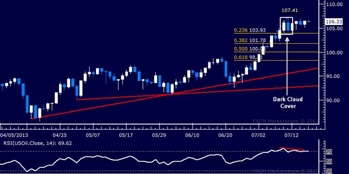 Gold, Crude Oil Remain Focused on Bernanke Commentary
