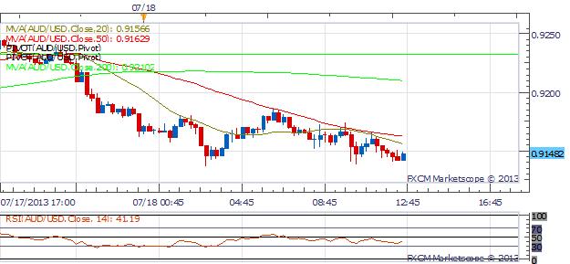 Dollar Strength Continues as Aussie and Yen Tumble; Bernanke Testifies To Senate