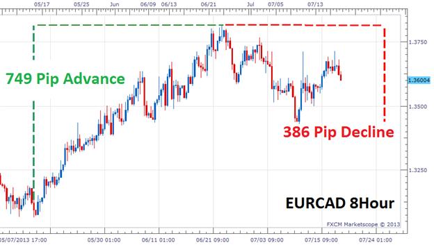 Hat der EUR/CAD eine Wende vollzogen?