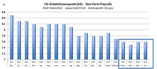"""""""Jobs need more Stimuli"""" ein Blick auf die Entwicklung des US-Arbeitsmarkts"""