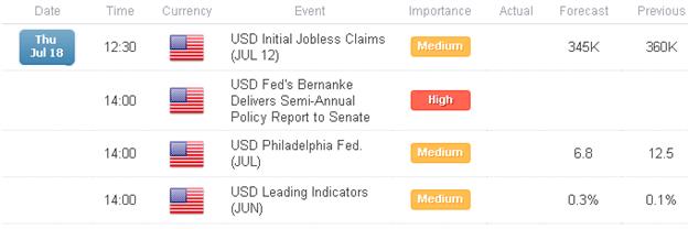 La livre est à nouveau en tête alors que le dollar US retrace les pertes qui ont précédé le témoignage de M. Bernanke
