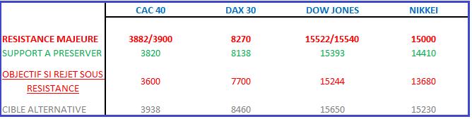 CAC 40 & DAX 30  : où s'est réfugié le marché directionnel ?