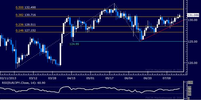 EUR/JPY Technical Analysis: 132.00 Mark Under Pressure