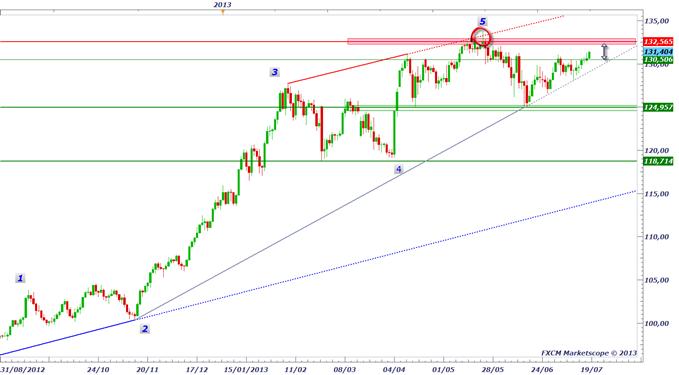 pairesyen_1807_1_body_EURJPY.png, USD/JPY & EUR/JPY : quelle est la tendance finalement ?