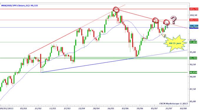 pairesyen_1807_1_body_usdjpy.png, USD/JPY & EUR/JPY : quelle est la tendance finalement ?