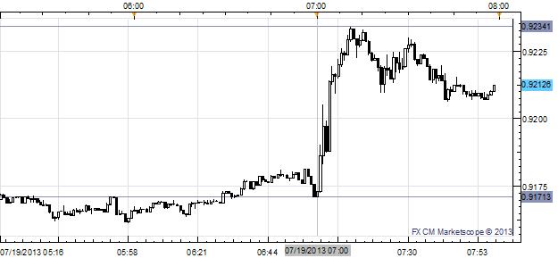 Australian Dollar Jumps Across the Board after PBoC Removes Lending Floor