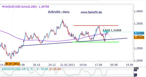 EUR/USD: technisch und fundamental neutral in die kommende Woche
