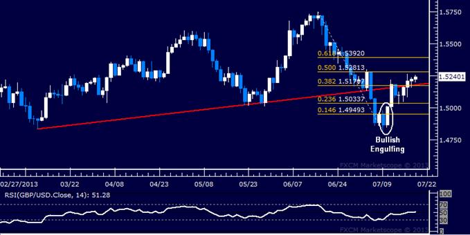 GBP/USD Slowly Building Higher