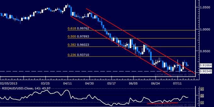 AUD/USD Technical Analysis: Push Above 0.93 Ahead?