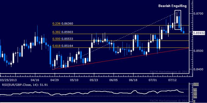 EUR/GBP Technical Analysis: Sellers Test Below 0.86 Mark