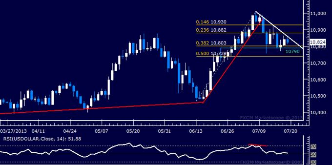 US Dollar Technischel Analyse: Trendlinie hält Bullen in Schach