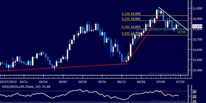 US Dollar Technical Analysis: Trend Line Keeps Bulls at Bay