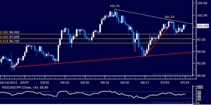 USD/JPY Technical Analysis: Resistance Seen Below 101.00