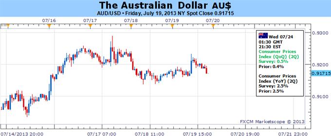 Possibilité de reprise du dollar australien si les données IPC coopèrent