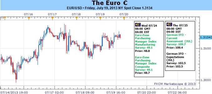 La stabilité de l'euro face aux difficultés financières : un signe de vigueur ?