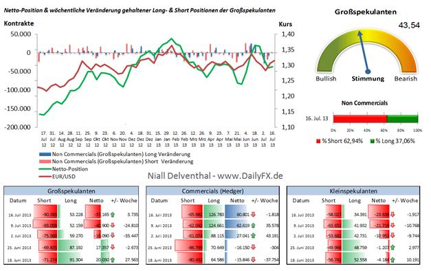 EUR/USD: Spekulative Position leichtes Auflösen von Shorts
