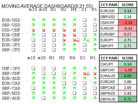 Momentum Scorecard: Euro und Sterling stärker gegen AUD