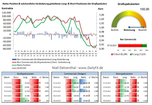 Neues Rekorttief der Netto-Positionierung der Großspekulanten im AUD/USD