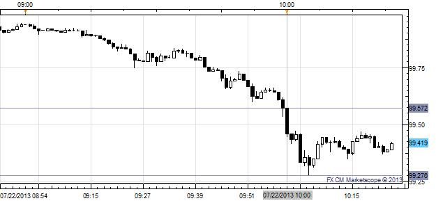 US Dollar Slide Continues After More Weak June Housing Data