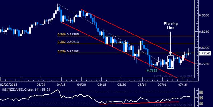 NZD/USD Technical Analysis: Push Toward 0.81 Attempted