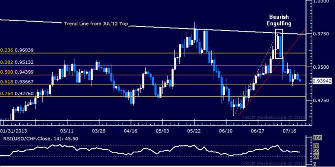 USD/CHF Technical Analysis: Break Higher Fails to Impress