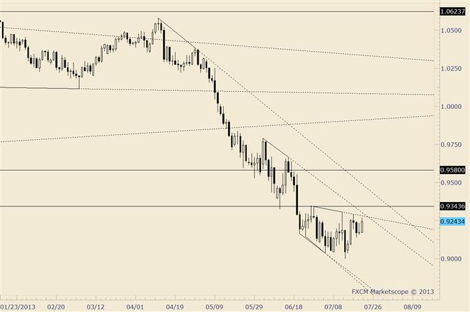 AUD/USD .9344 is Important Pivot