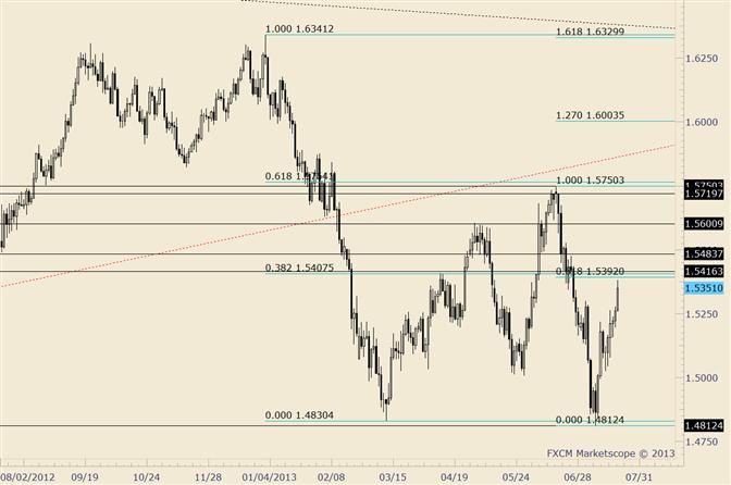 GBP/USD Fibonacci Confluence Surrounds 1.5400