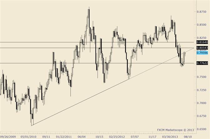 NZD/USD Probing Underside of Former Long Term Trendline Support