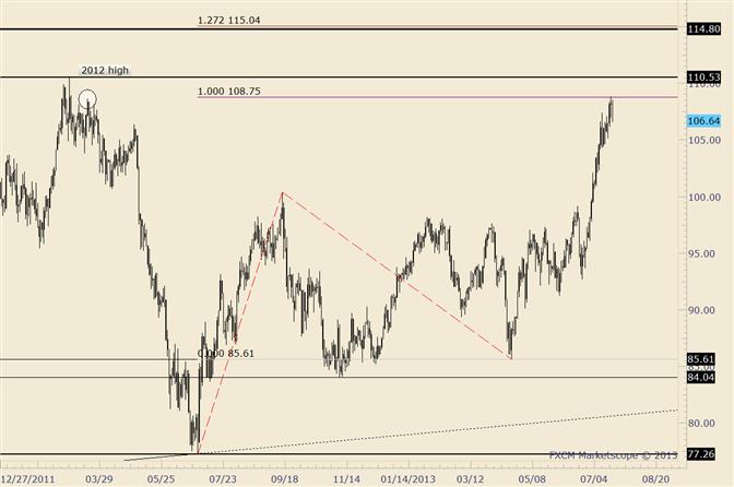 Crude zieht sich vor Erreichen des 2012 Hoch zurück