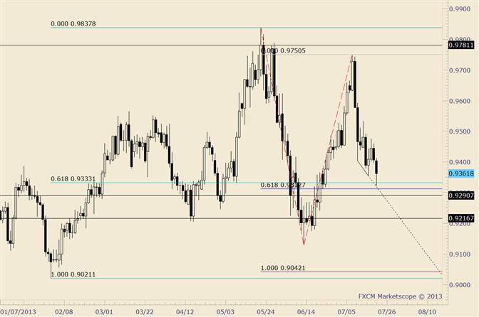 USD/CHF Fibonacci Confluence Slightly Below Current Price