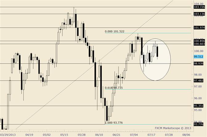 USD/JPY Retraces Prior 2 Days' Advance