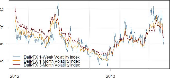 One Key Reason Dollar May Head Lower