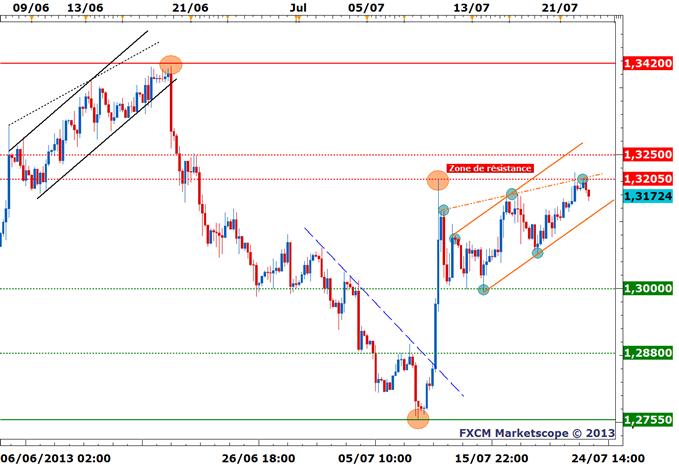 EUR/USD - Scénarios et stratégies
