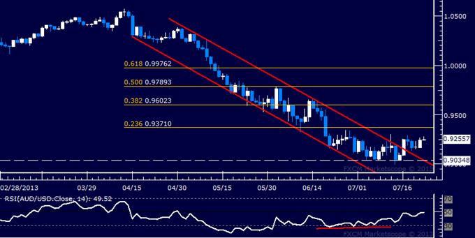 AUD/USD Technical Analysis: Rally Toward 0.94 Expected