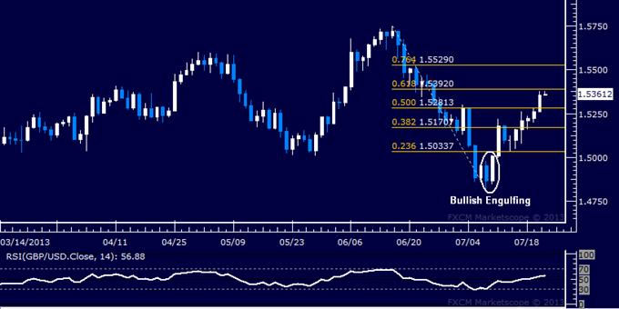 GBP/USD Technical Analysis: Resistance Below 1.54 Under Fire