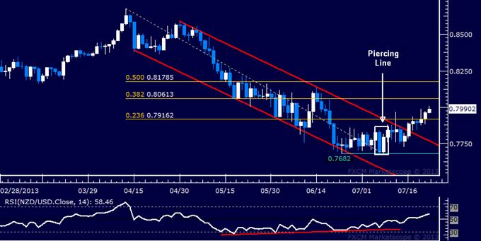 NZD/USD Technical Analysis: Next Upside Barrier Sub-0.81