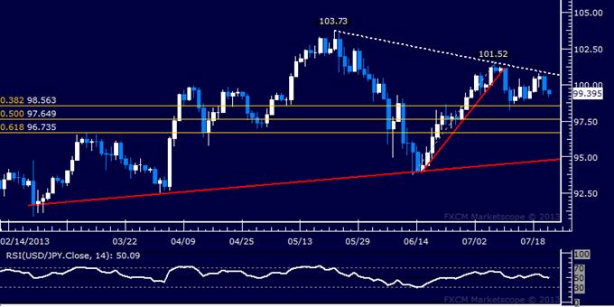 USD/JPY Technical Analysis: Sellers Pierce 100.00 Figure