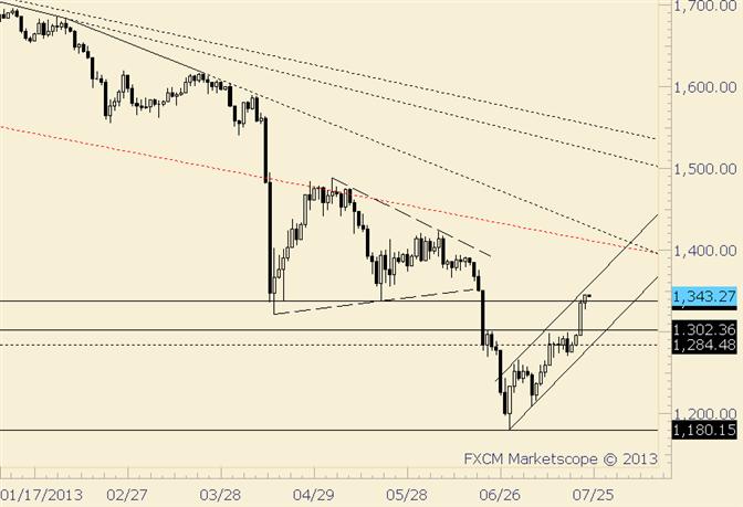 Gold weitet Gewinne leicht aus; nähert sich parallelem Kanal
