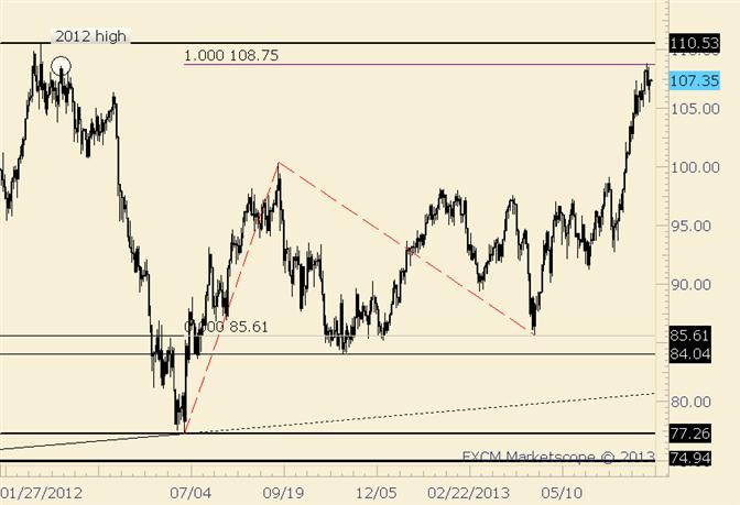 Crude schnellt nach Intraday-Rückgang zurück