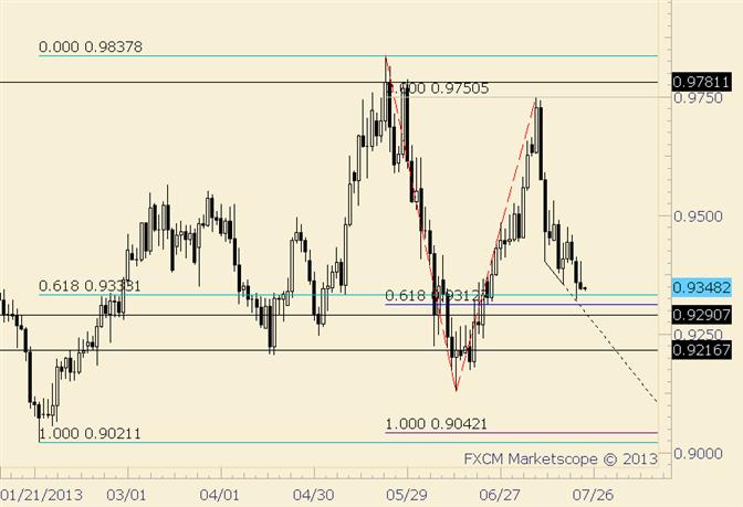 USD/CHF Inside Day at Fibonacci Level