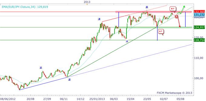 pairesenyen_2307_1_body_eurjpy.png, EUR/JPY & USD/JPY : un marché plat mais sous résistance