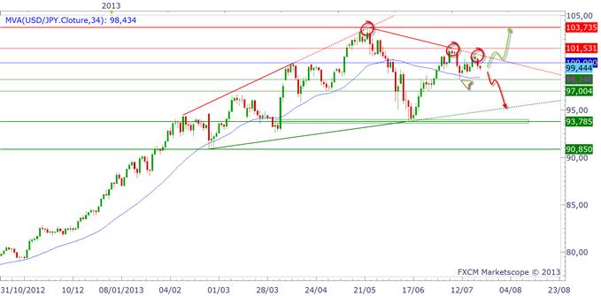 pairesenyen_2307_1_body_usdjpy.png, EUR/JPY & USD/JPY : un marché plat mais sous résistance