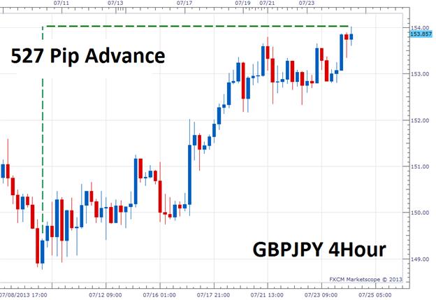 GBP/JPY weiterhin mit kurzfristigem Momentum