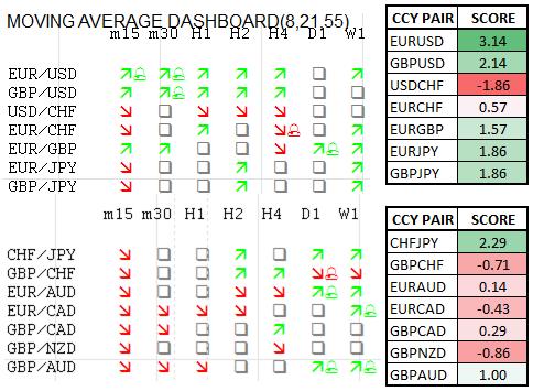 Momentum Scorecard: EUR/USD Intraday Bias Remains Skewed Higher