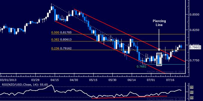 NZD/USD Technical Analysis: Push Higher Stalls Near 0.80
