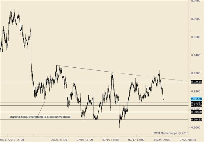 eliottWaves_aud-usd_body_audusd.png, AUD/USD Slammed Back into Range after False Break