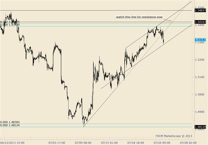GBP/USD Trade Setup into GDP Report